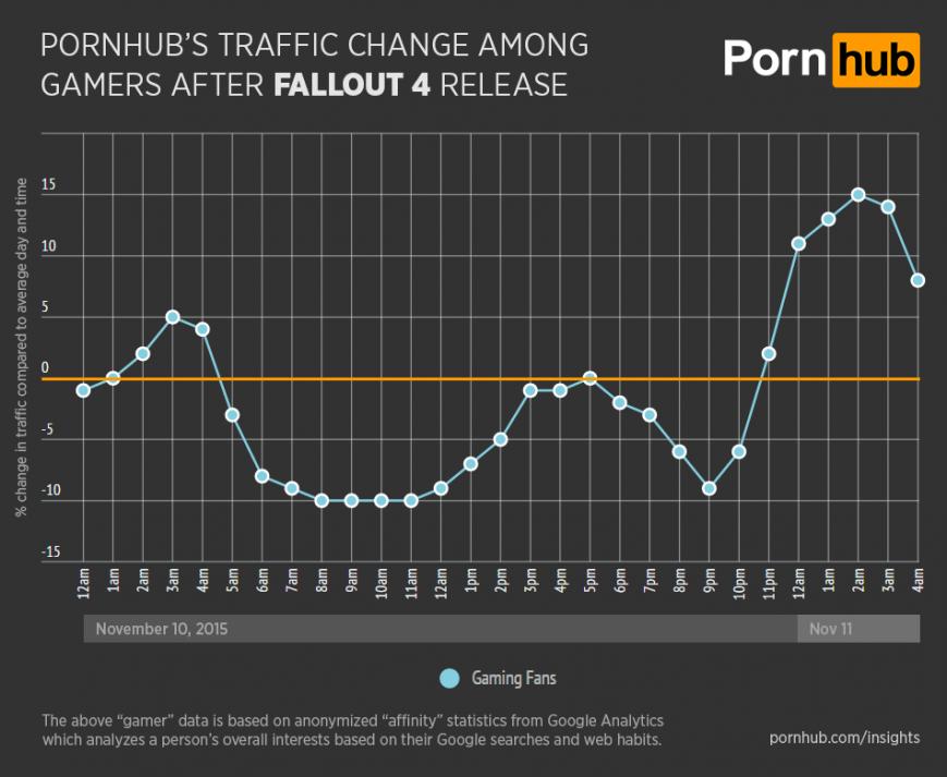 porn hub stat